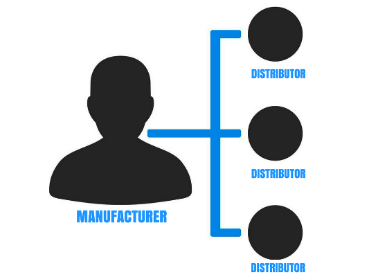 MANUFACTURER AND THE DISTRIBUTOR