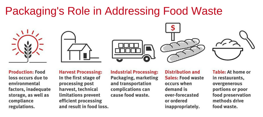 role in food addressing