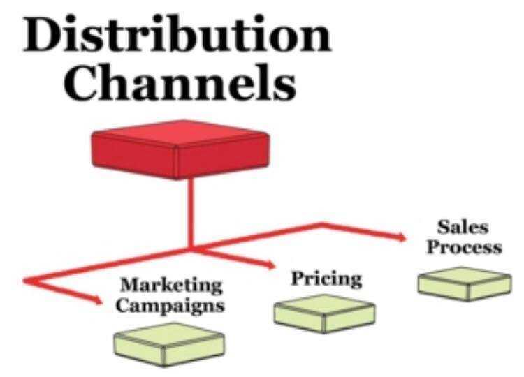BUILD A SALES CHANNEL
