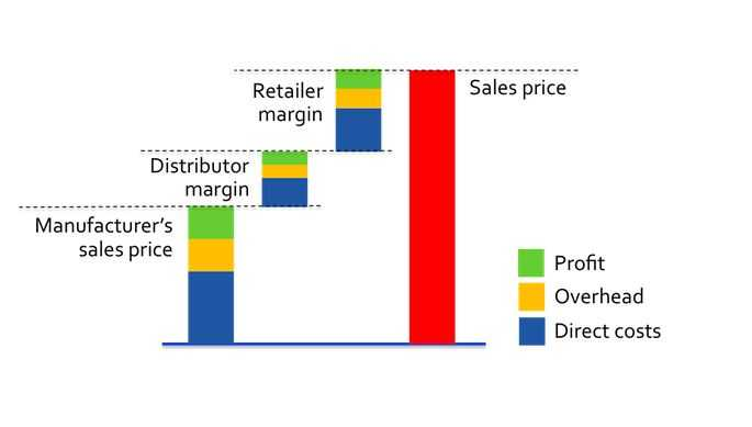 WHAT IS THE AVERAGE PROFIT MARGIN IN RETAIL